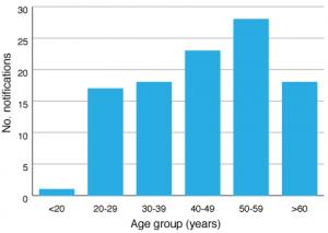 PHRP-25-02-HCV-Fig2