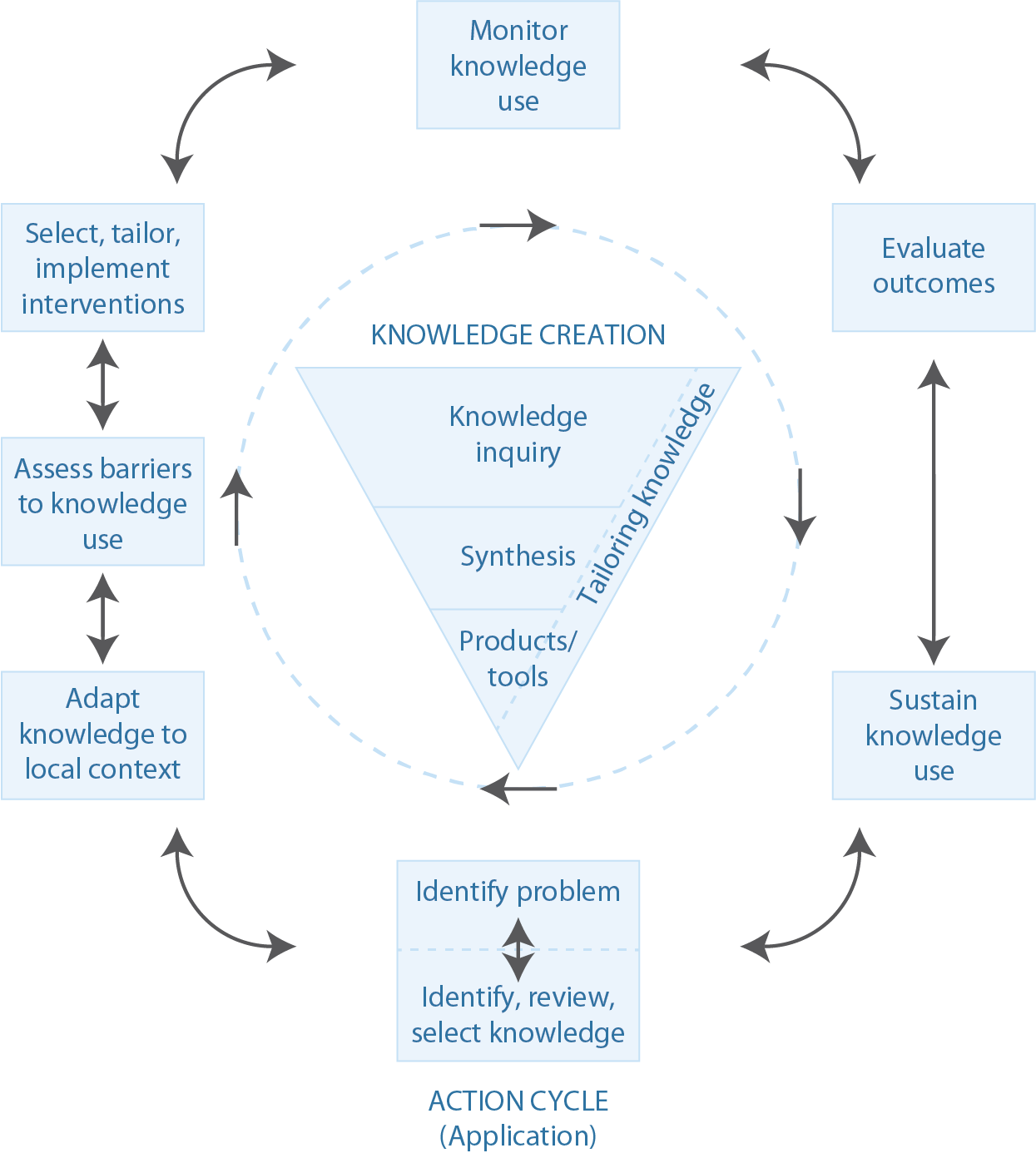 Narrative review of frameworks for translating research evidence ...