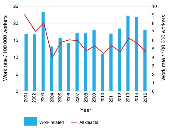 Non-intentional farm injury fatalities in NSW, Australia, 2001–2015