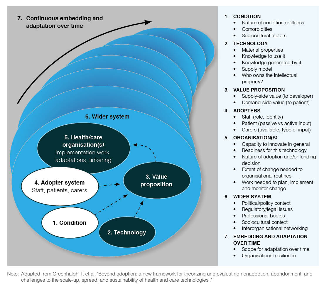 How To Improve Success Of Technology Projects In Health And Social Figure 1 Block Diagram Click On Image Enlarge The Nasss Framework Multiple Interacting Domains Affecting Adoption Nonadoption Abandonment Barriers Scale Up