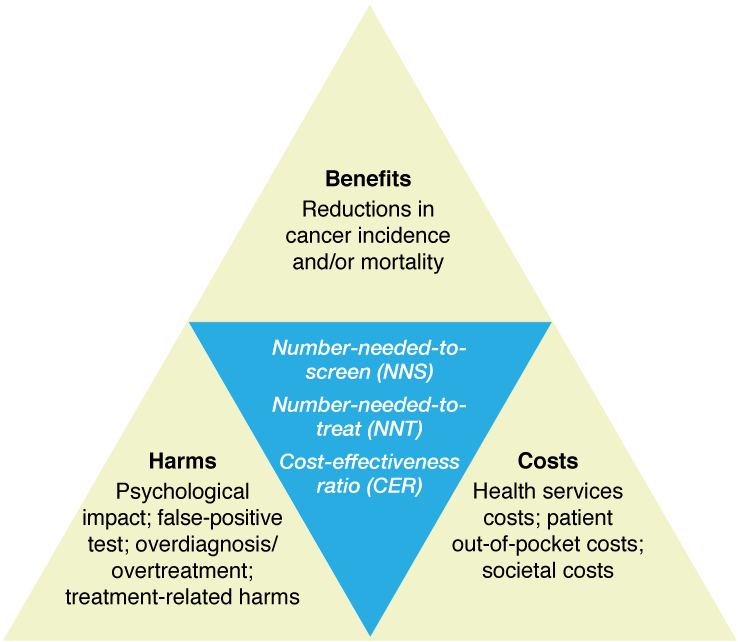 Benefits Harms And Cost Effectiveness Of Cancer Screening In Australia An Overview Of Modelling Estimates Phrp
