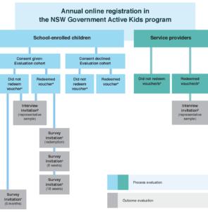 Active Kids process adn outcome evaluation flow diagram