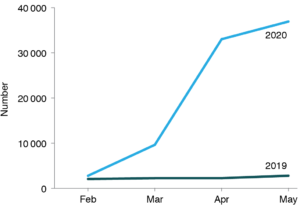 COVID-19 activity in NSW: Graph showing non-admitted hospital videoconference service events, NSW, 2020 - Figure 6.